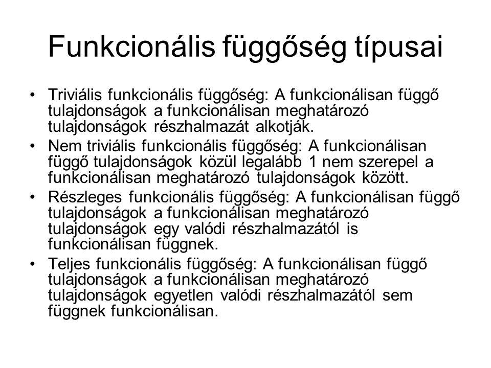 Funkcionális függőség típusai