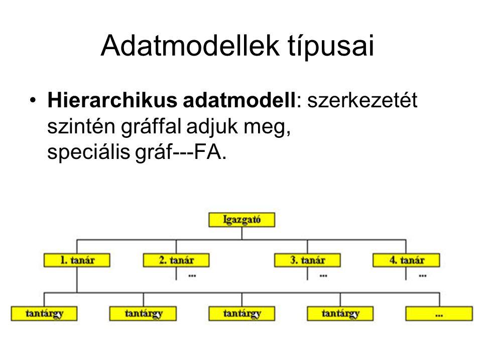 Adatmodellek típusai Hierarchikus adatmodell: szerkezetét szintén gráffal adjuk meg, speciális gráf---FA.