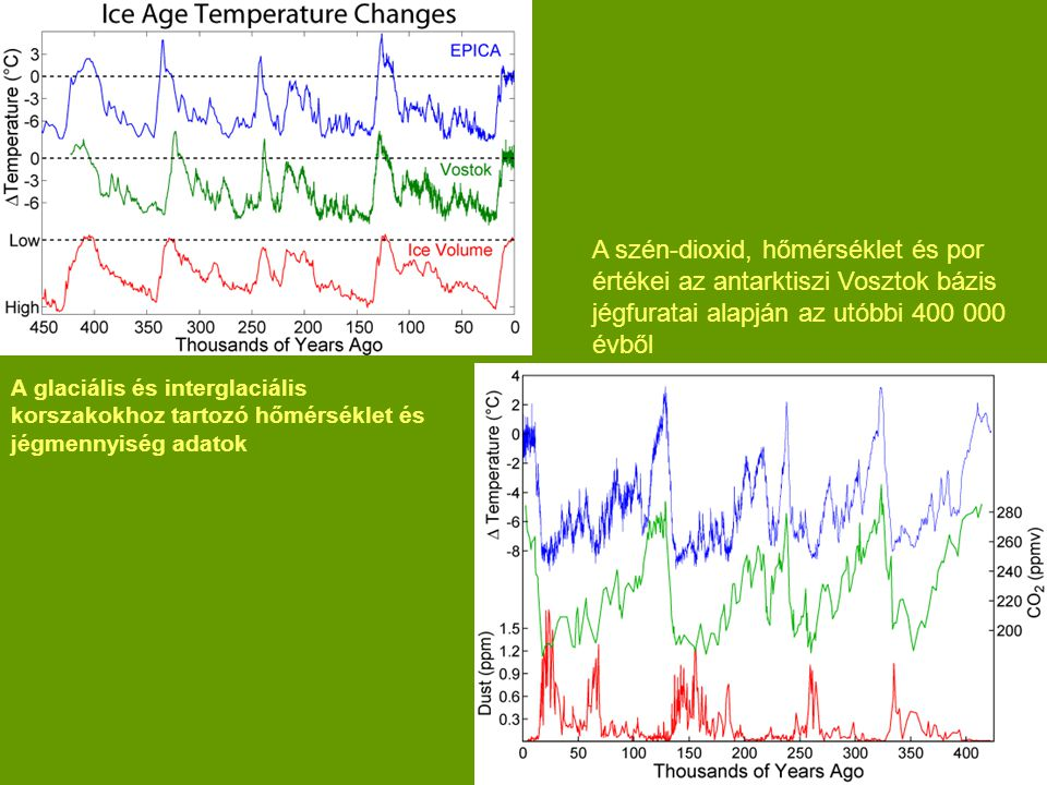 A szén-dioxid, hőmérséklet és por értékei az antarktiszi Vosztok bázis jégfuratai alapján az utóbbi 400 000 évből