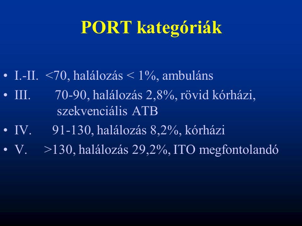 PORT kategóriák I.-II. <70, halálozás < 1%, ambuláns