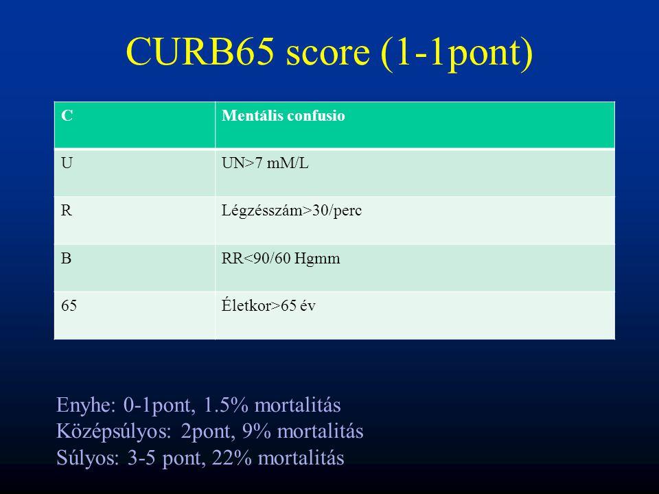 CURB65 score (1-1pont) Enyhe: 0-1pont, 1.5% mortalitás