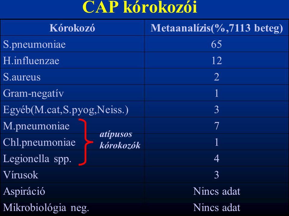 Metaanalízis(%,7113 beteg)