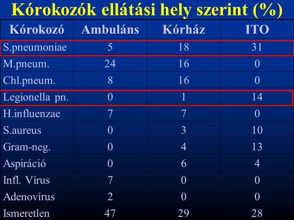 Kórokozók ellátási hely szerint (%)