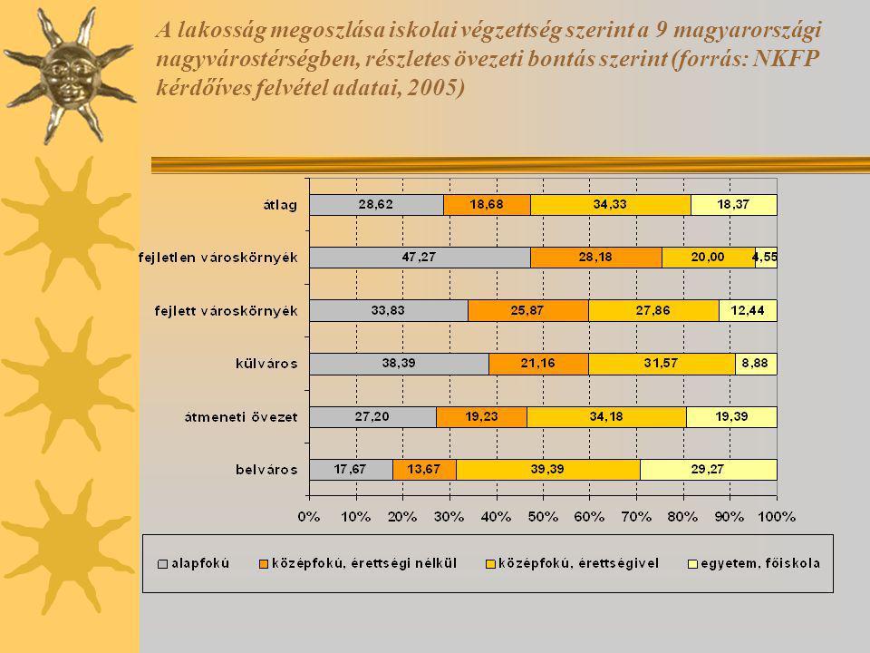 A lakosság megoszlása iskolai végzettség szerint a 9 magyarországi nagyvárostérségben, részletes övezeti bontás szerint (forrás: NKFP kérdőíves felvétel adatai, 2005)