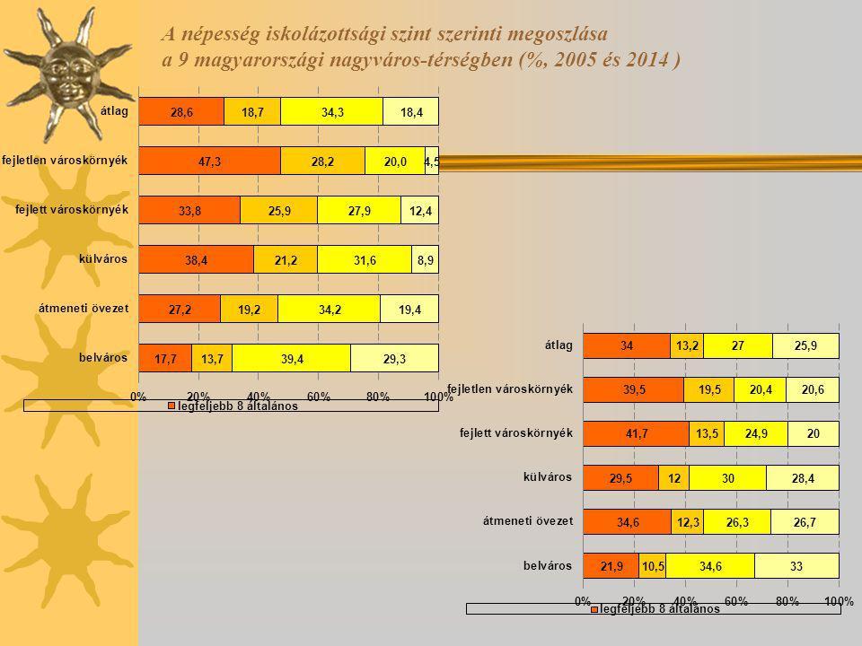 A népesség iskolázottsági szint szerinti megoszlása a 9 magyarországi nagyváros-térségben (%, 2005 és 2014 )