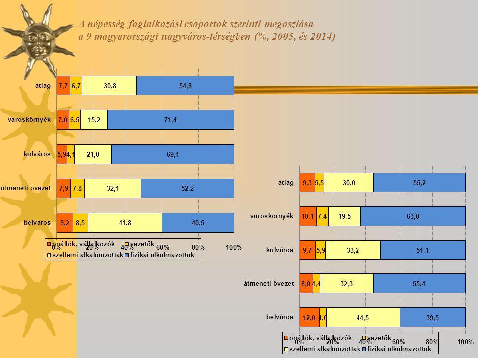 A népesség foglalkozási csoportok szerinti megoszlása