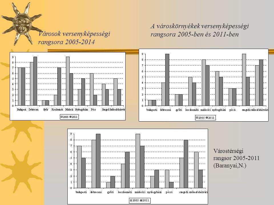 A városkörnyékek versenyképességi rangsora 2005-ben és 2011-ben