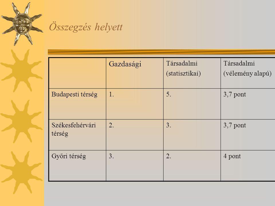 Összegzés helyett Gazdasági Társadalmi (statisztikai) (vélemény alapú)
