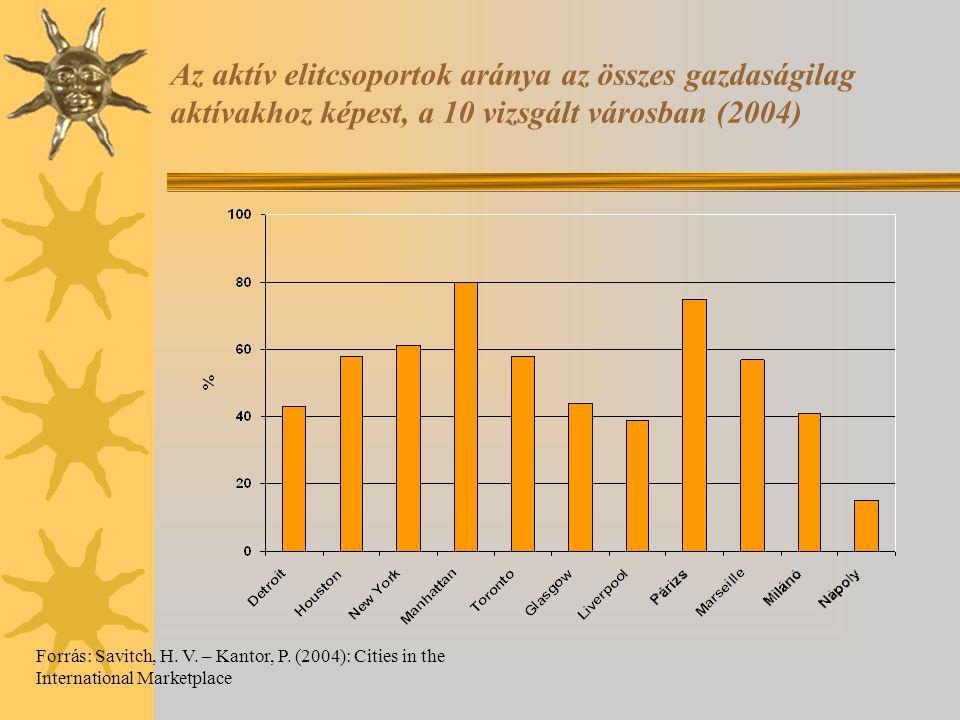 Az aktív elitcsoportok aránya az összes gazdaságilag aktívakhoz képest, a 10 vizsgált városban (2004)