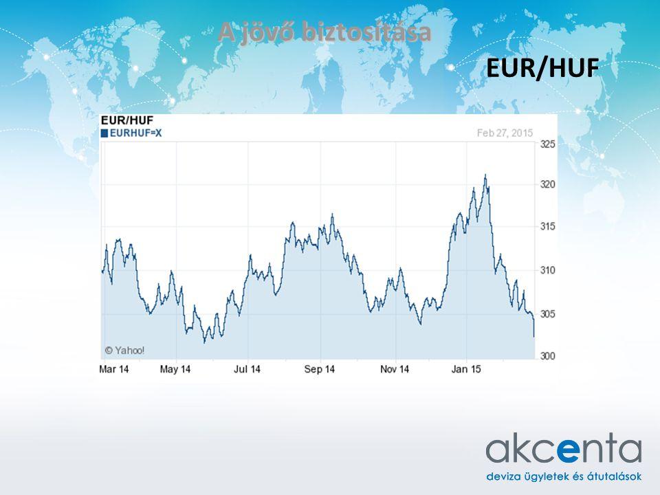 A jövő biztosítása EUR/HUF