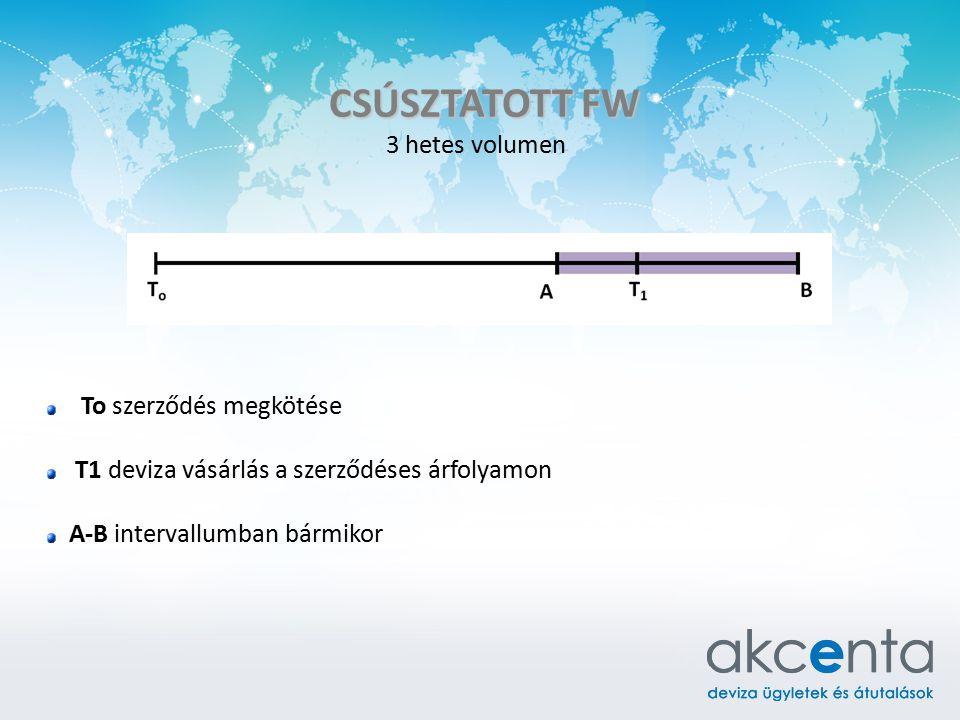 CSÚSZTATOTT FW 3 hetes volumen. To szerződés megkötése. T1 deviza vásárlás a szerződéses árfolyamon.