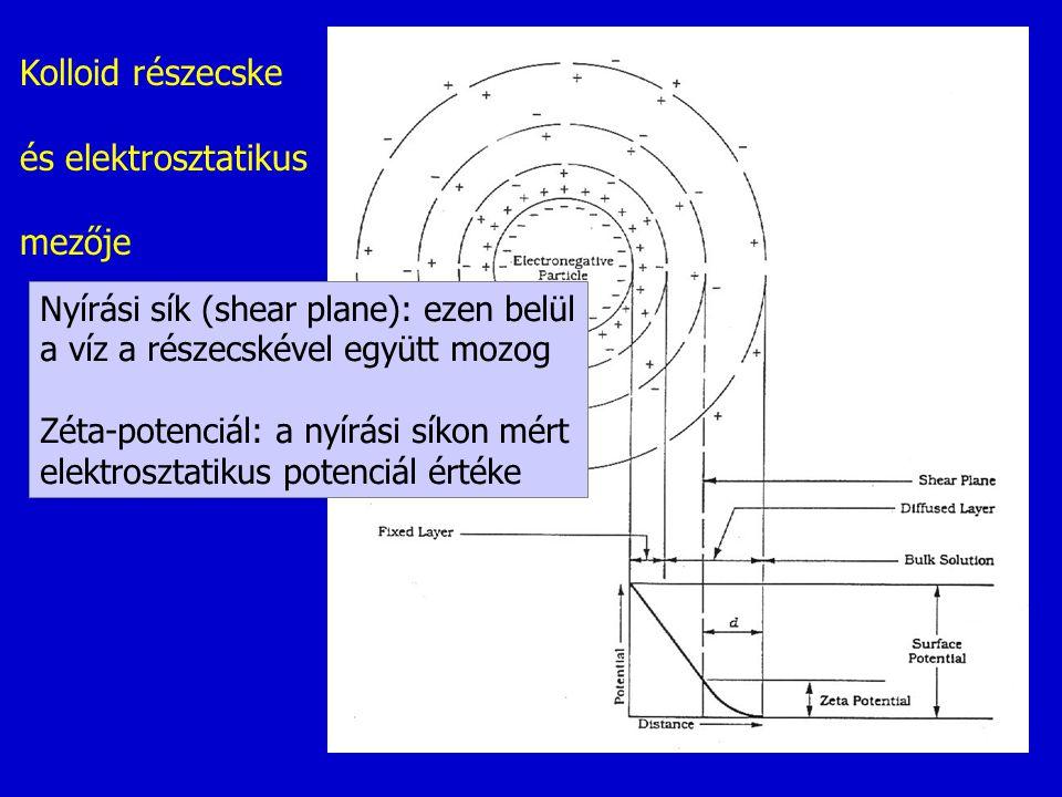 Kolloid részecske és elektrosztatikus mezője
