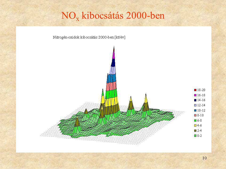 NOx kibocsátás 2000-ben