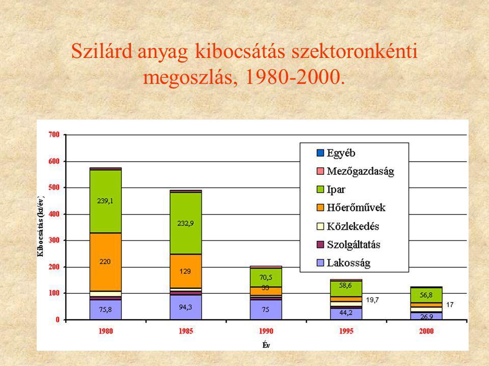 Szilárd anyag kibocsátás szektoronkénti megoszlás, 1980-2000.