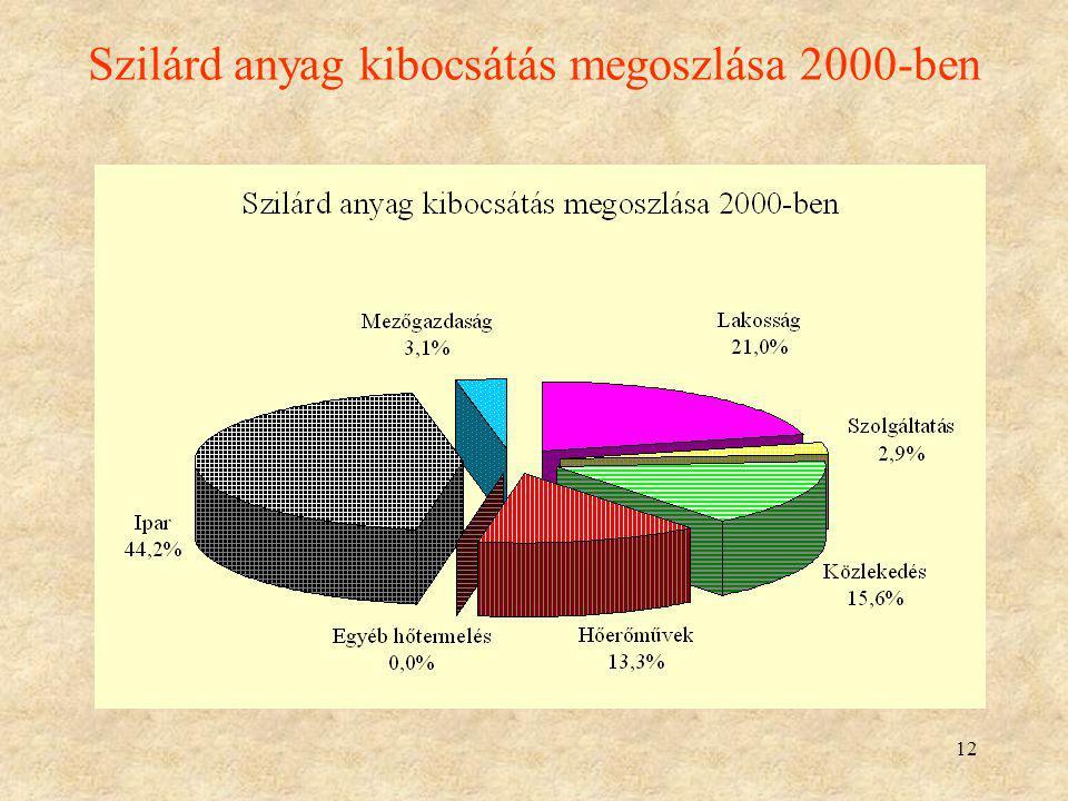 Szilárd anyag kibocsátás megoszlása 2000-ben