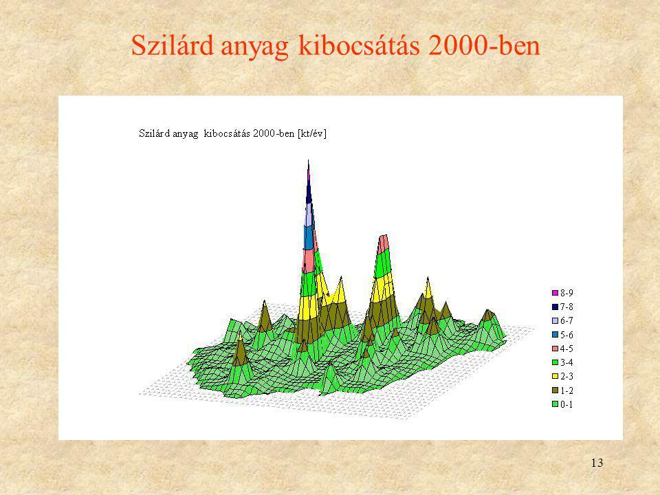 Szilárd anyag kibocsátás 2000-ben