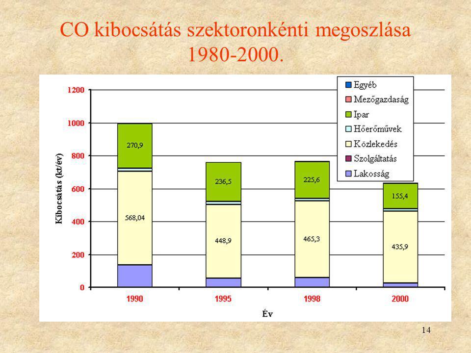 CO kibocsátás szektoronkénti megoszlása 1980-2000.