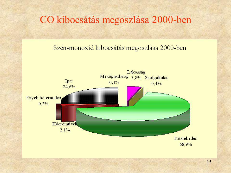 CO kibocsátás megoszlása 2000-ben