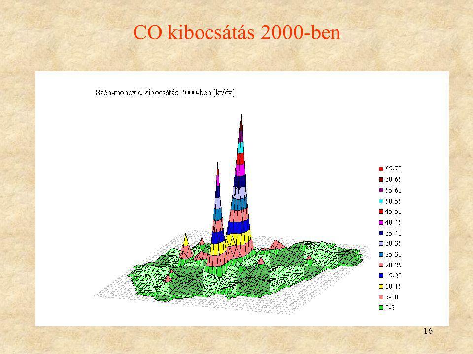 CO kibocsátás 2000-ben