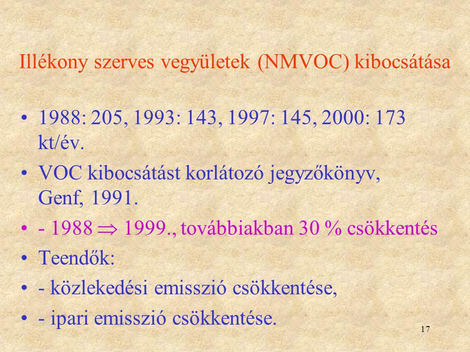 Illékony szerves vegyületek (NMVOC) kibocsátása