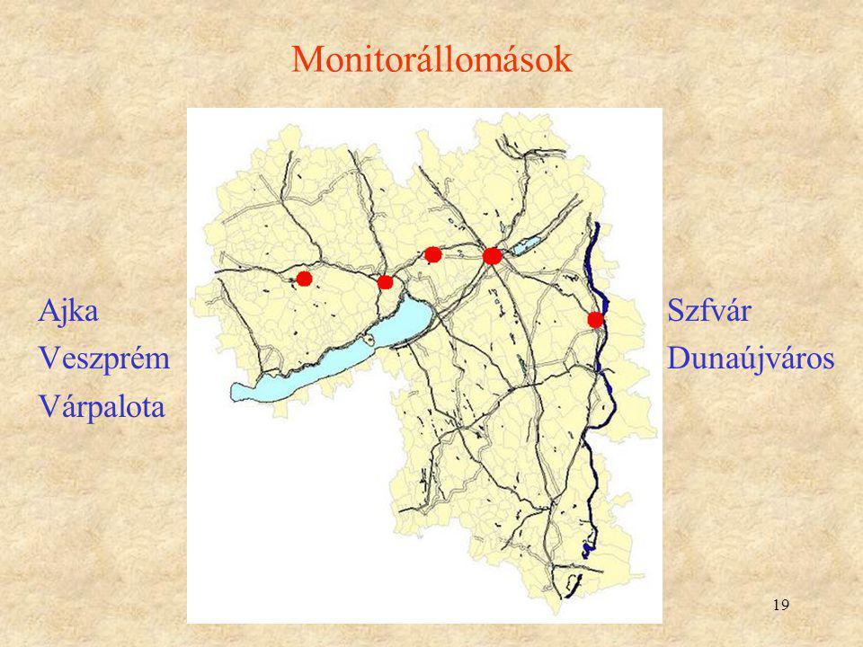 Monitorállomások Ajka Szfvár Veszprém Dunaújváros Várpalota