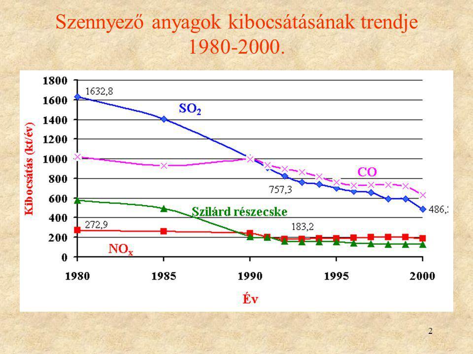 Szennyező anyagok kibocsátásának trendje 1980-2000.