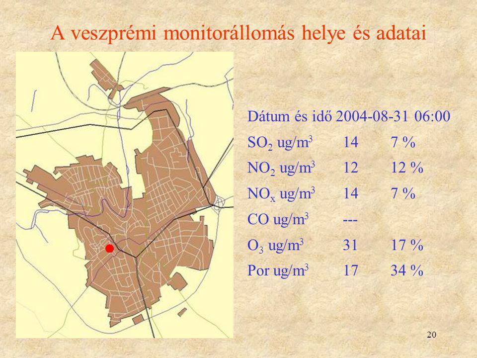 A veszprémi monitorállomás helye és adatai