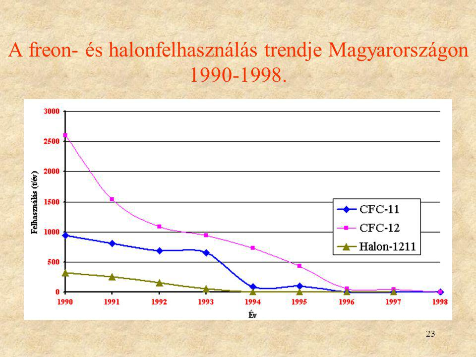 A freon- és halonfelhasználás trendje Magyarországon 1990-1998.