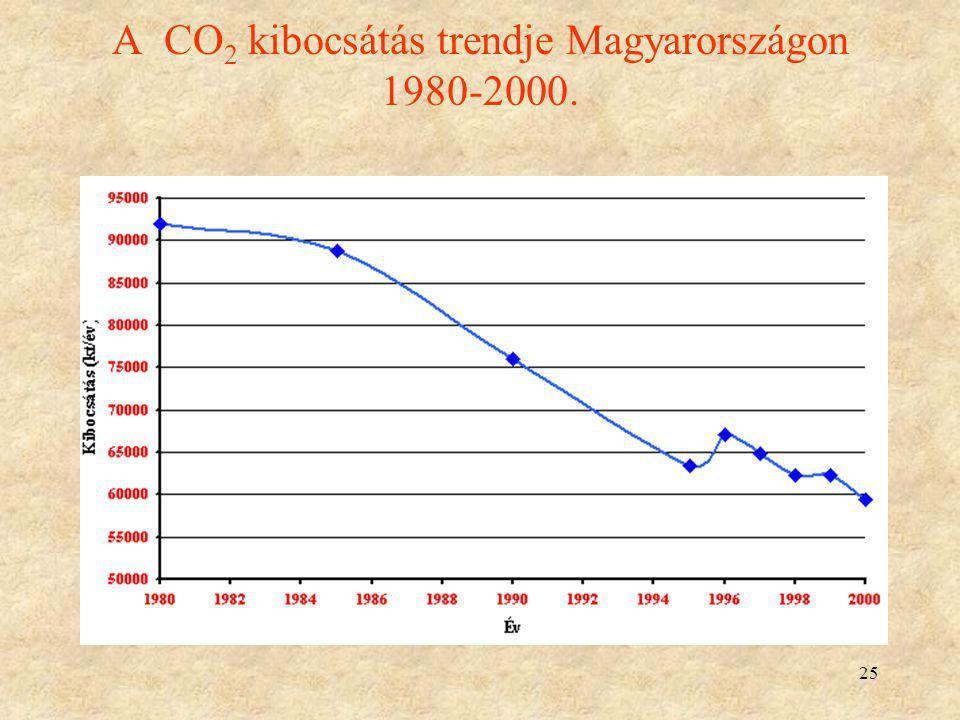 A CO2 kibocsátás trendje Magyarországon 1980-2000.