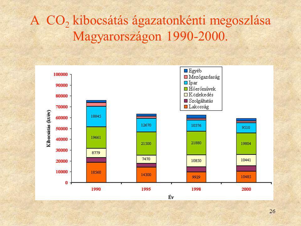 A CO2 kibocsátás ágazatonkénti megoszlása Magyarországon 1990-2000.