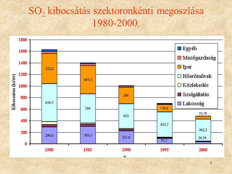 SO2 kibocsátás szektoronkénti megoszlása 1980-2000.
