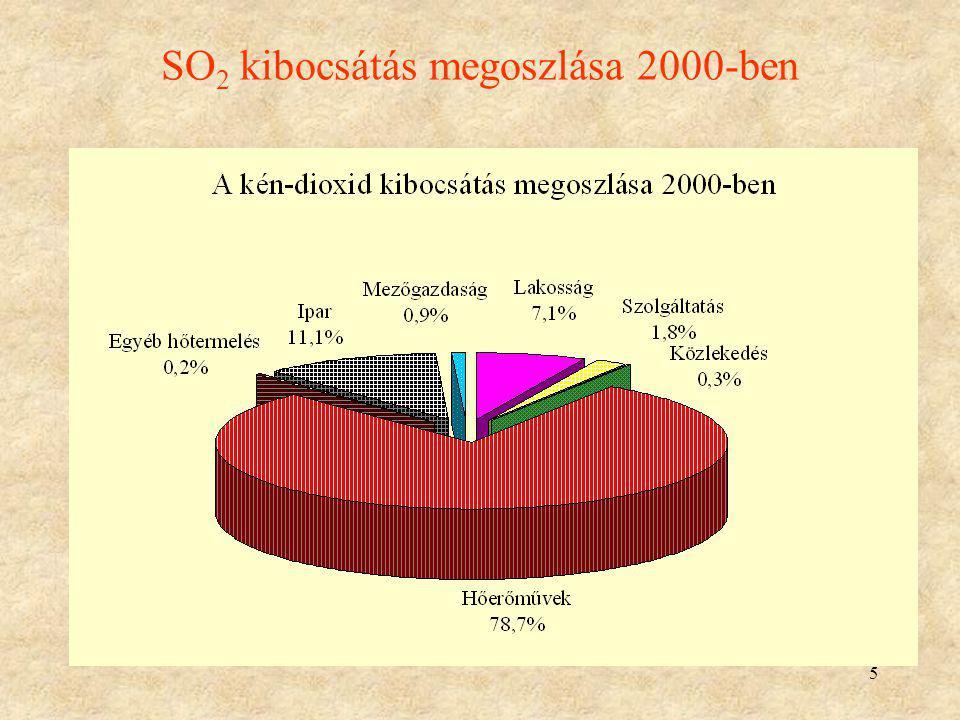 SO2 kibocsátás megoszlása 2000-ben