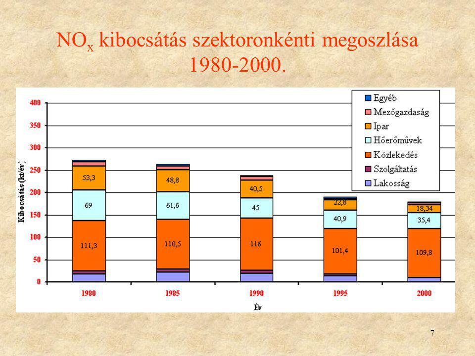 NOx kibocsátás szektoronkénti megoszlása 1980-2000.