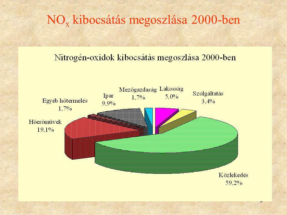 NOx kibocsátás megoszlása 2000-ben