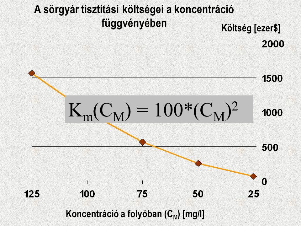 A sörgyár tisztítási költségei a koncentráció függvényében