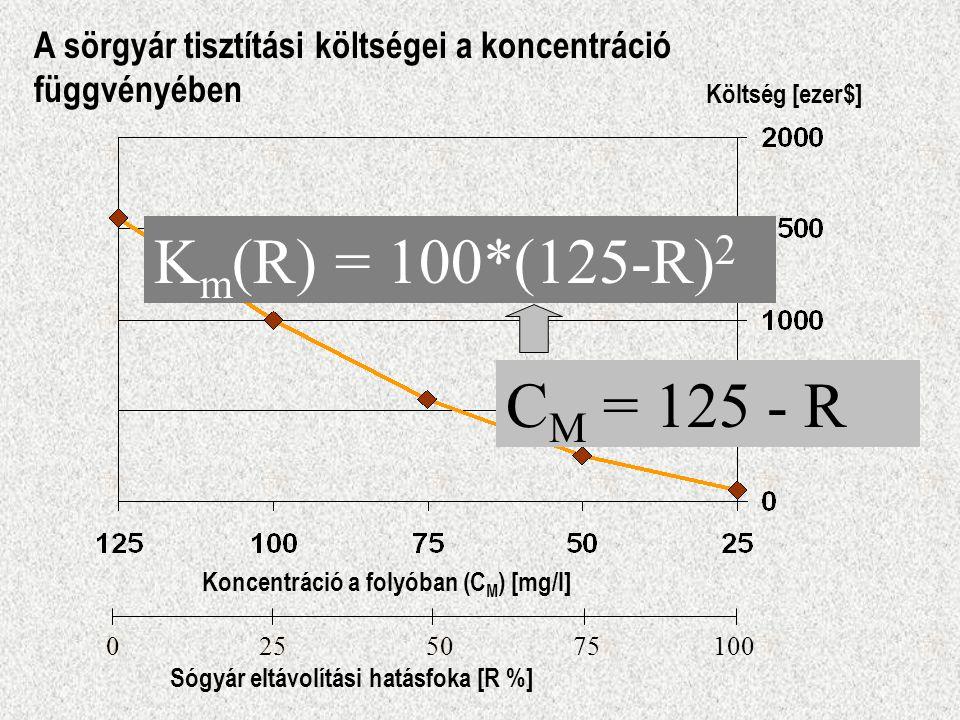 Km(R) = 100*(125-R)2 Km(CM) = 100*(CM)2 CM = 125 - R