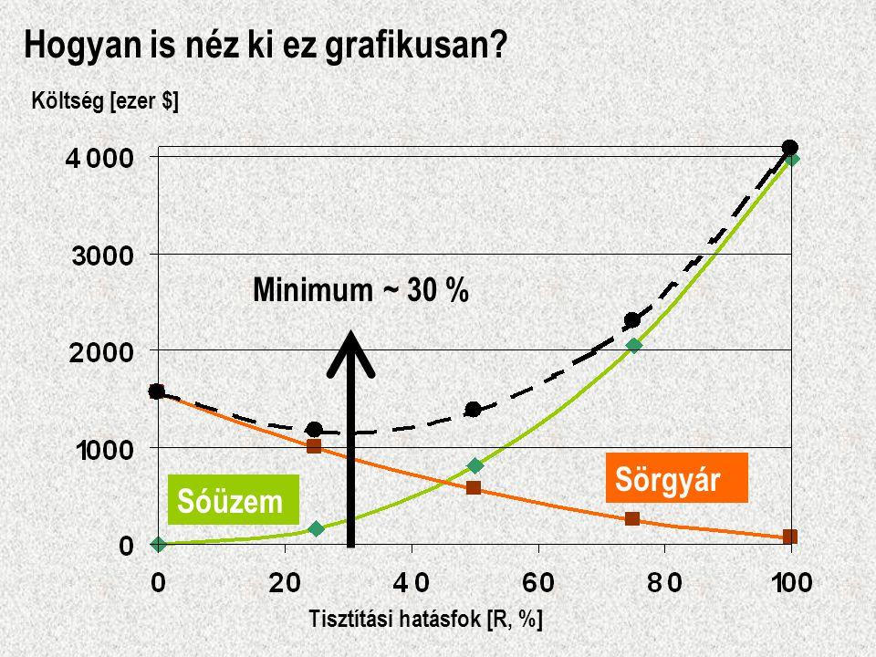 Hogyan is néz ki ez grafikusan
