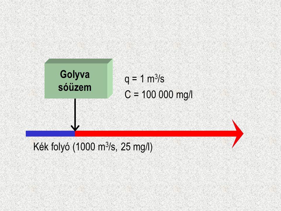 Golyva sóüzem q = 1 m3/s C = 100 000 mg/l Kék folyó (1000 m3/s, 25 mg/l)