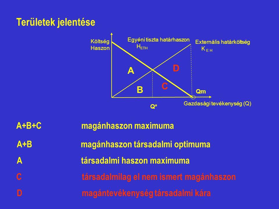 . Területek jelentése A B C D A+B+C magánhaszon maximuma A+B