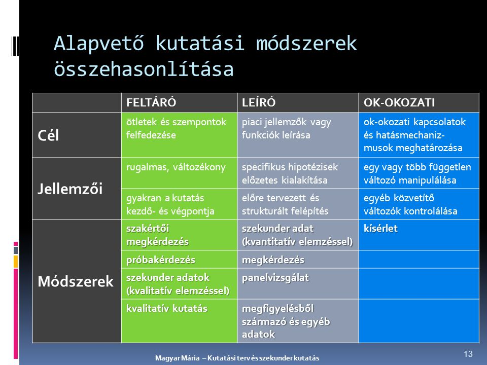 Alapvető kutatási módszerek összehasonlítása