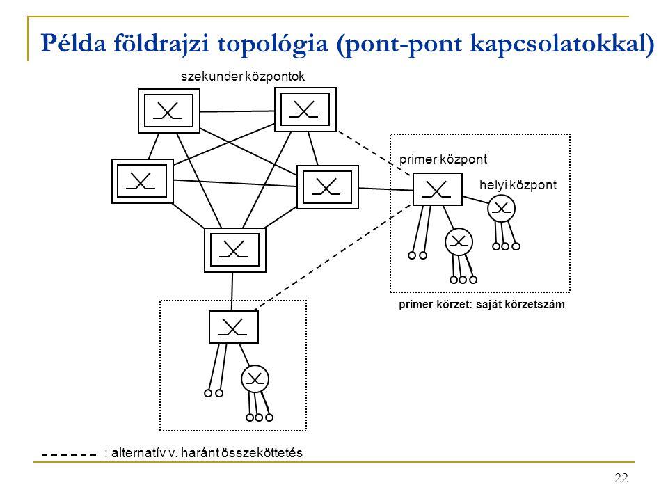 Példa földrajzi topológia (pont-pont kapcsolatokkal)