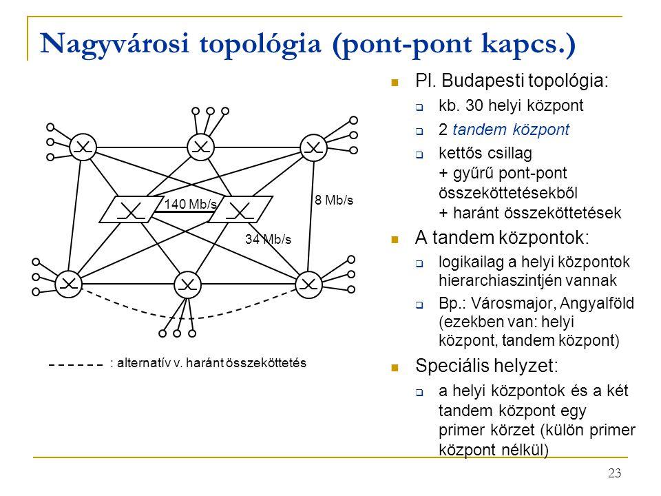Nagyvárosi topológia (pont-pont kapcs.)