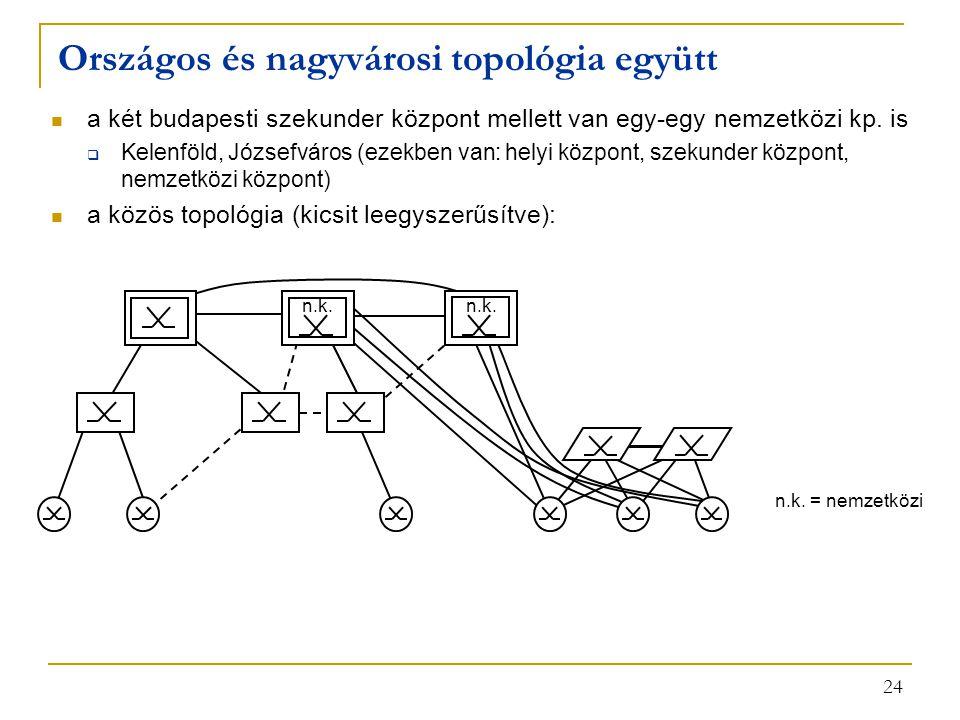 Országos és nagyvárosi topológia együtt