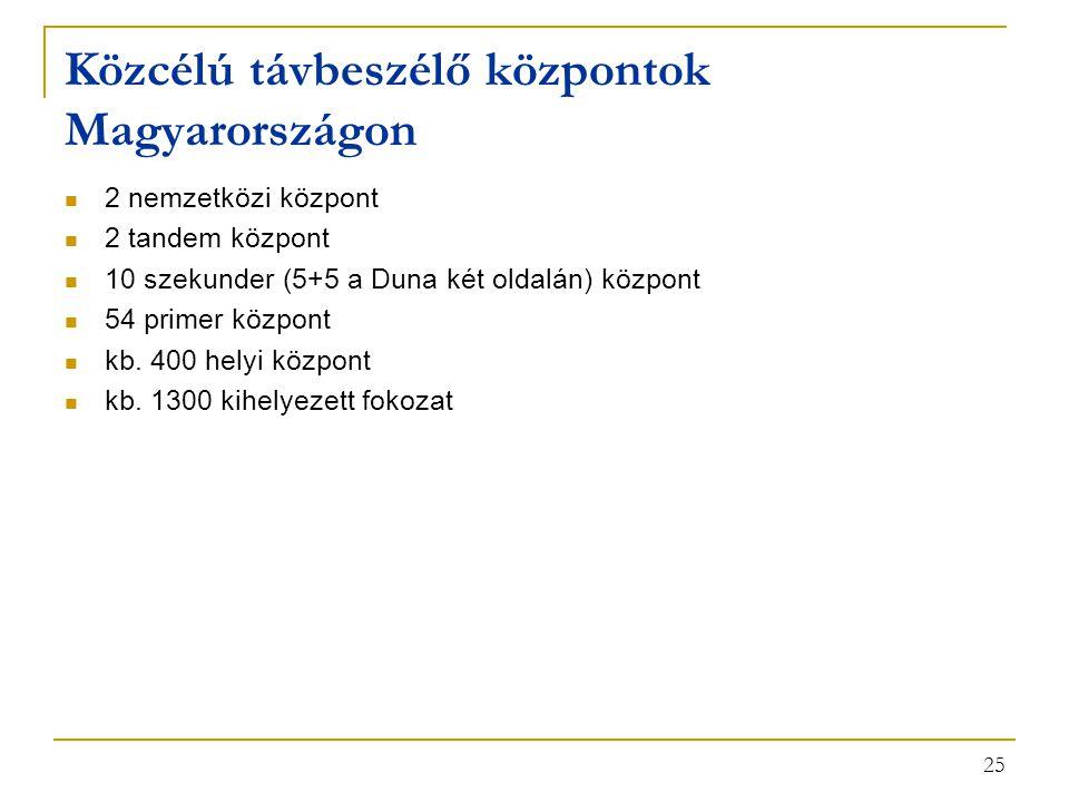 Közcélú távbeszélő központok Magyarországon