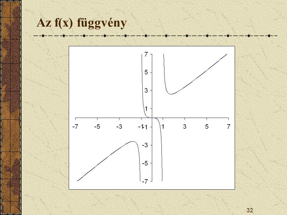 Az f(x) függvény