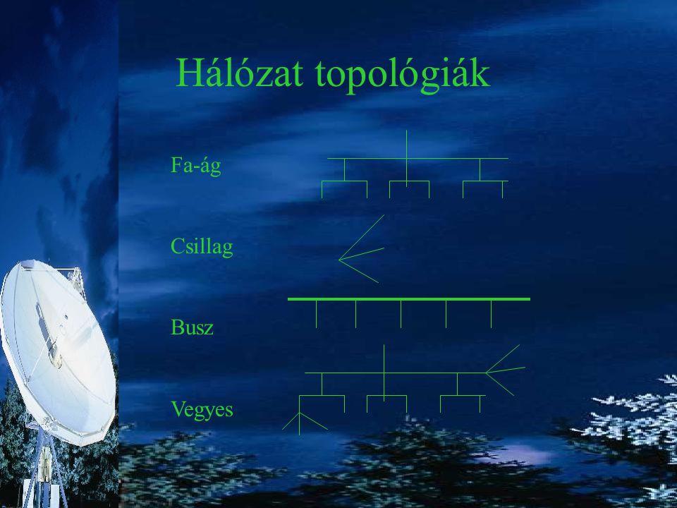 Hálózat topológiák Fa-ág Csillag Busz Vegyes