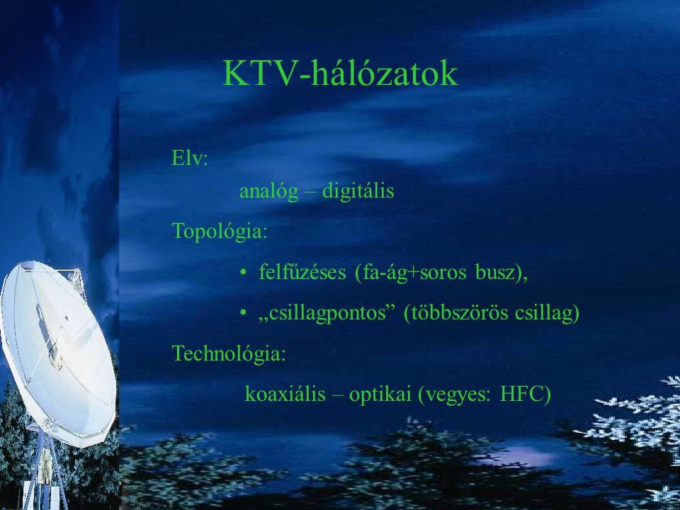 KTV-hálózatok Elv: analóg – digitális Topológia: