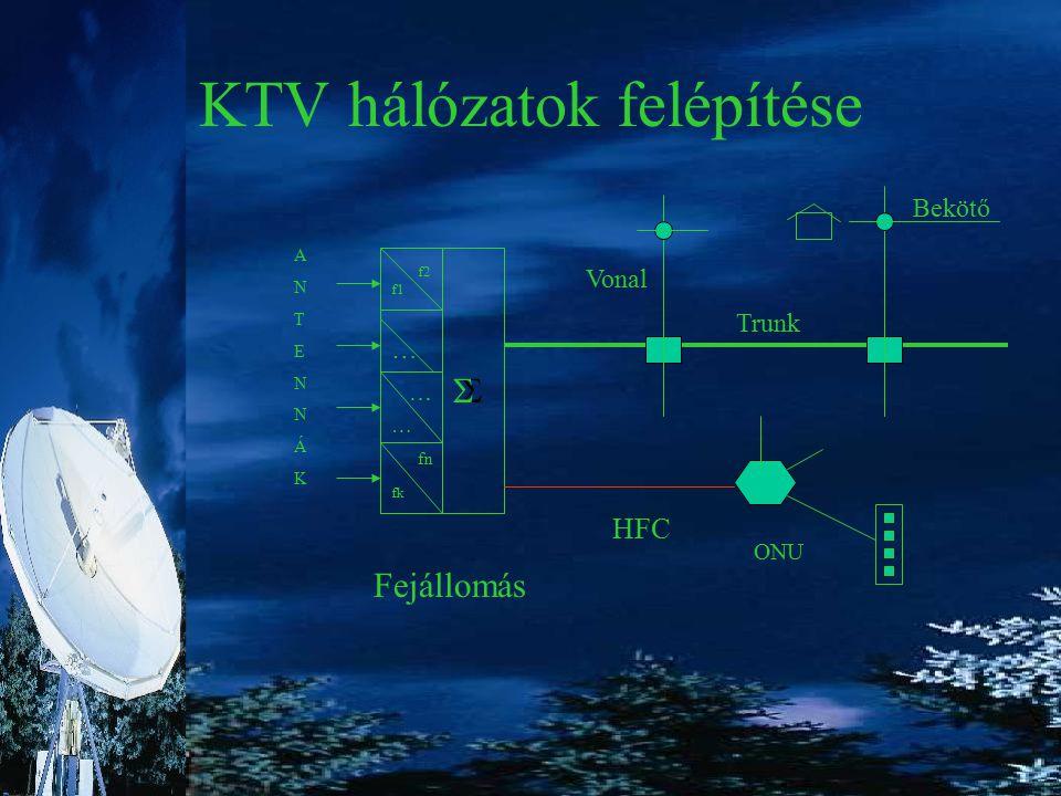 KTV hálózatok felépítése