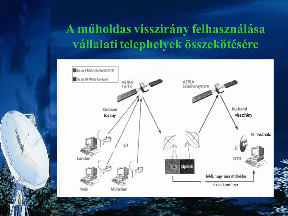 A műholdas visszirány felhasználása vállalati telephelyek összekötésére