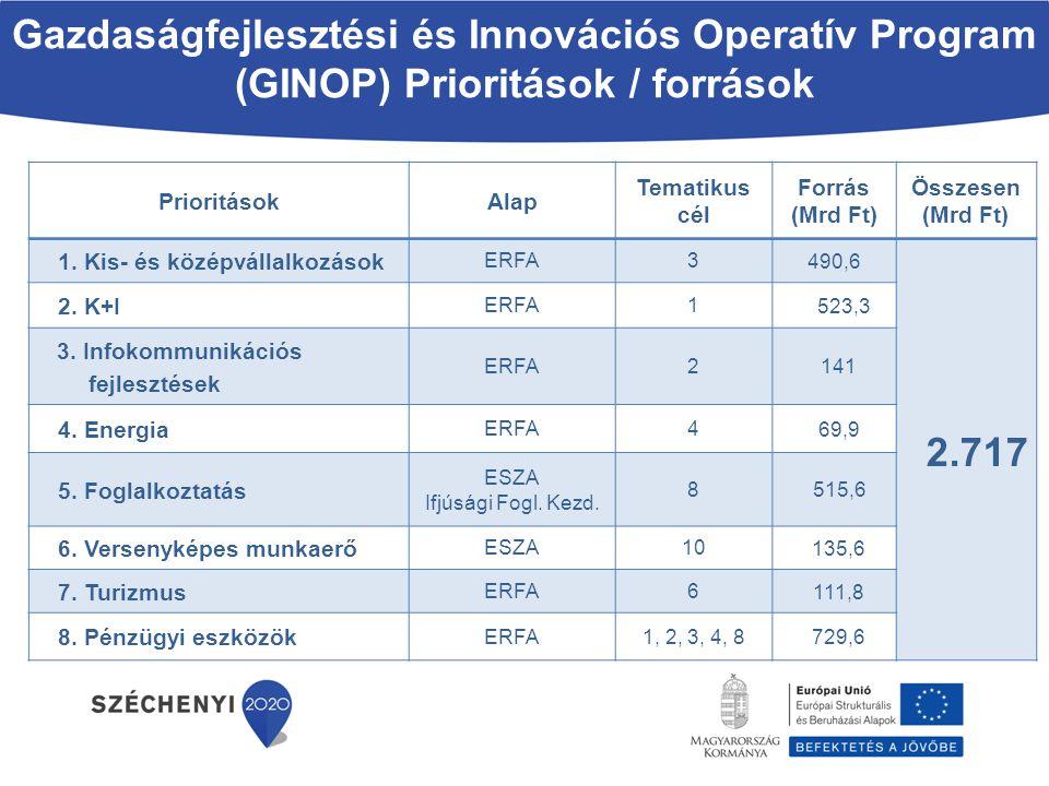 Gazdaságfejlesztési és Innovációs Operatív Program (GINOP) Prioritások / források